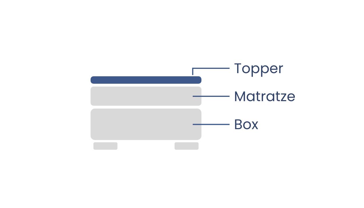 Schlaflux Schonbezug allCare für Topper bis 12 cm Höhe